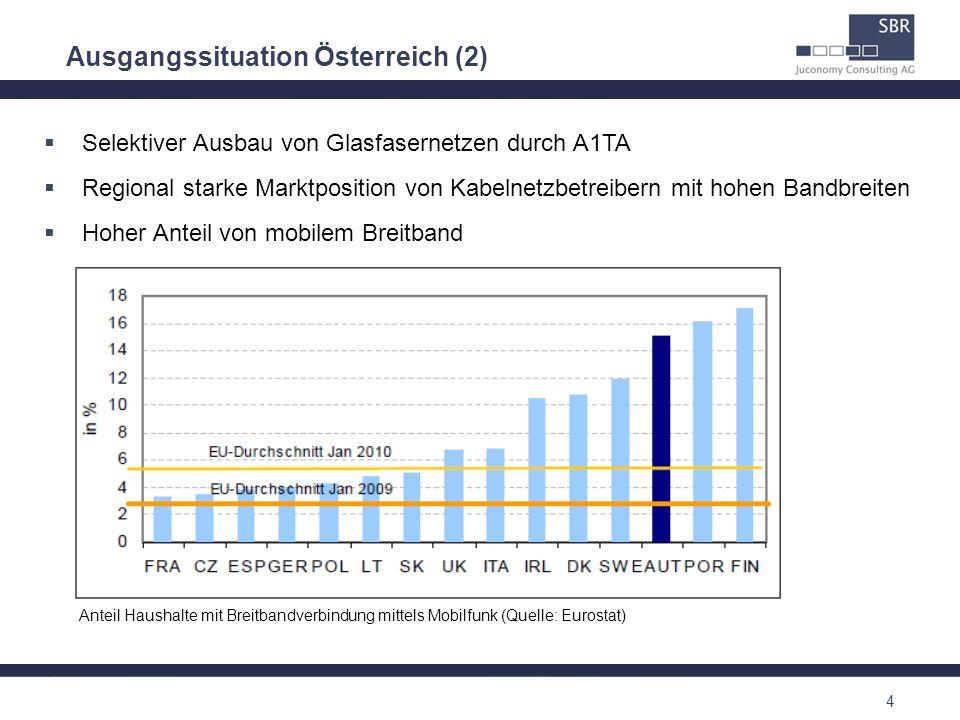 Ausgangssituation Österreich (2)