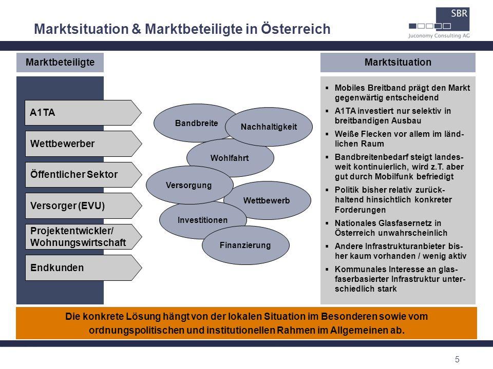 Marktsituation & Marktbeteiligte in Österreich