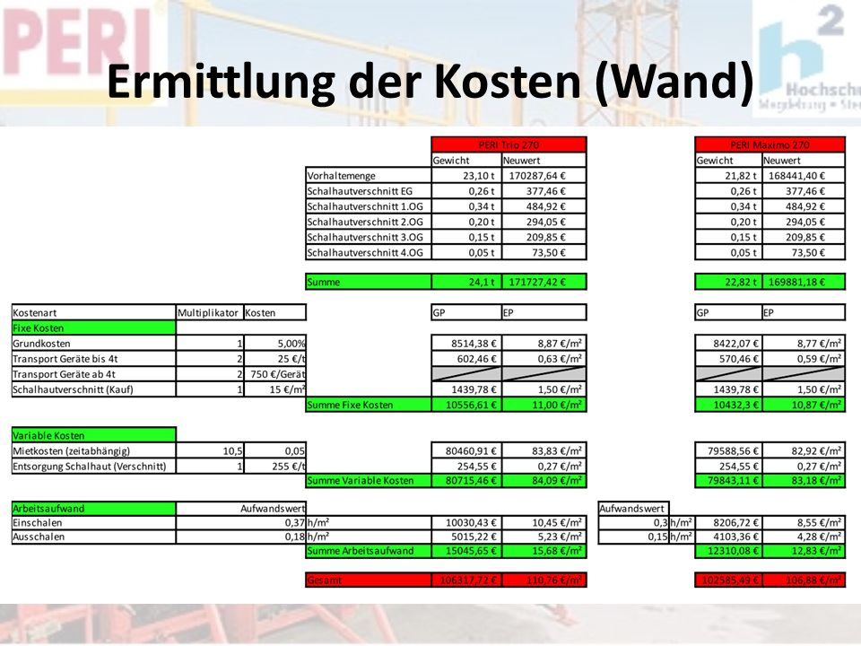 Ermittlung der Kosten (Wand)