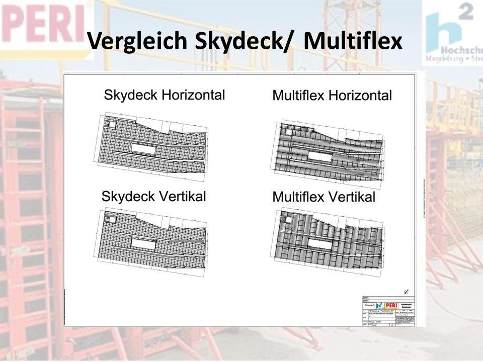 Vergleich Skydeck/ Multiflex