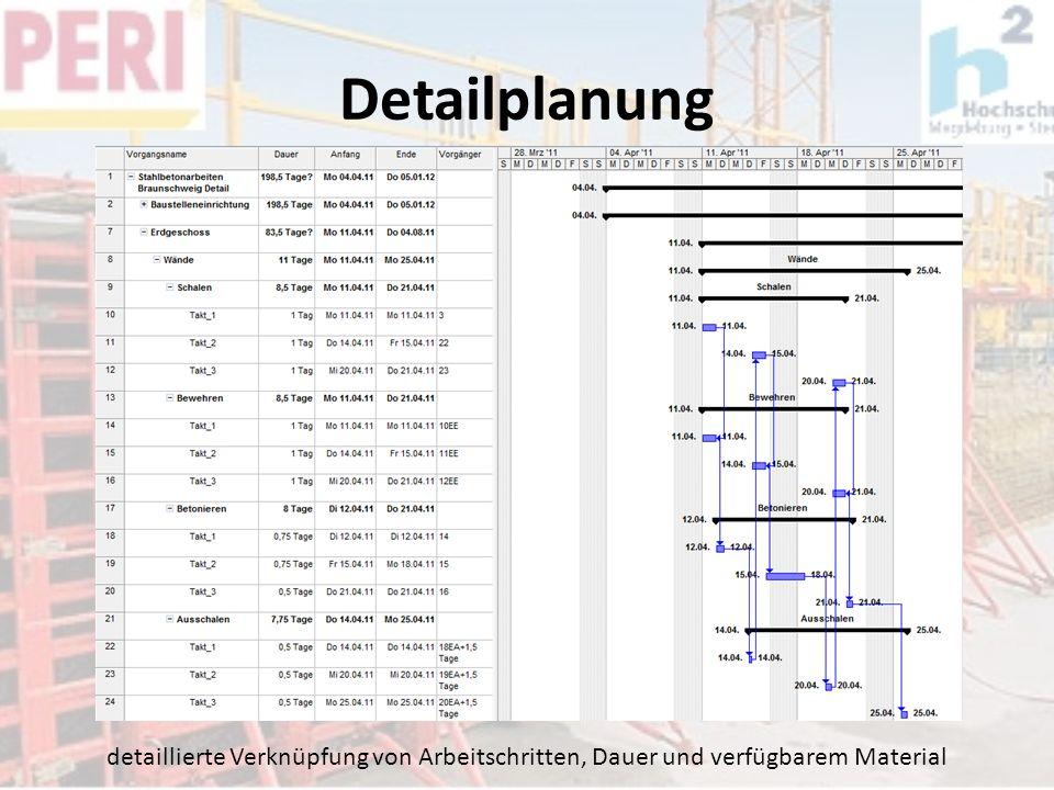 Detailplanung detaillierte Verknüpfung von Arbeitschritten, Dauer und verfügbarem Material