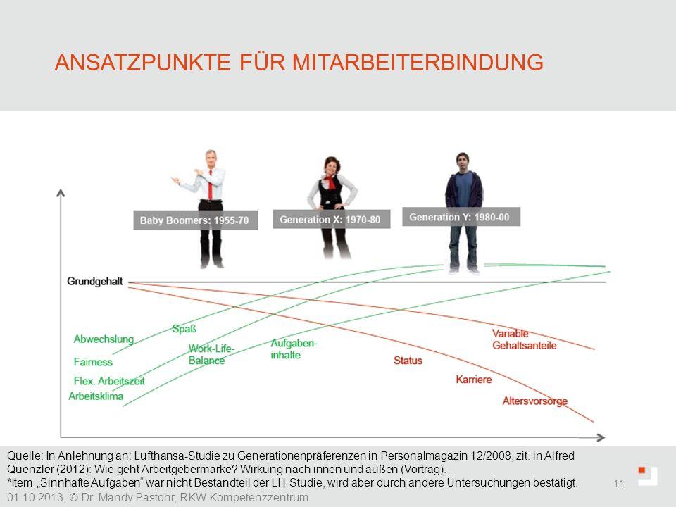 Ansatzpunkte für Mitarbeiterbindung