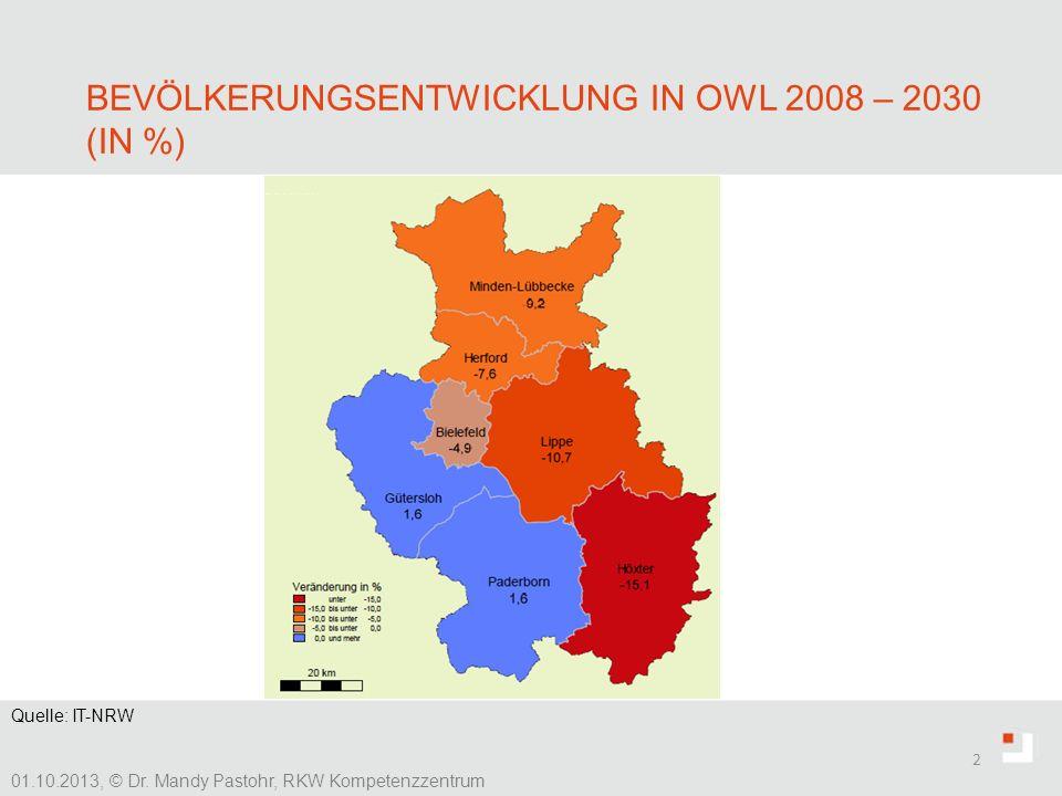 Bevölkerungsentwicklung in OWL 2008 – 2030 (in %)
