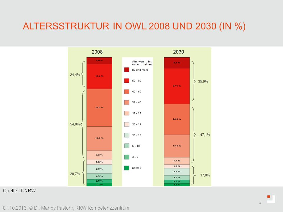 Altersstruktur in OWL 2008 und 2030 (in %)