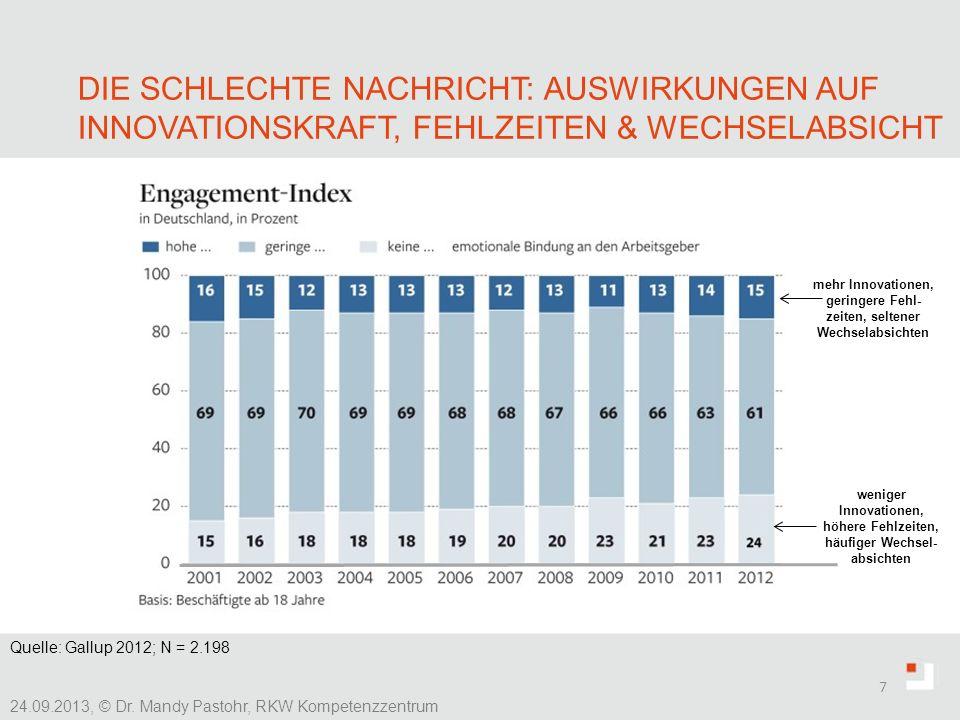 Die Schlechte Nachricht: Auswirkungen auf Innovationskraft, Fehlzeiten & Wechselabsicht