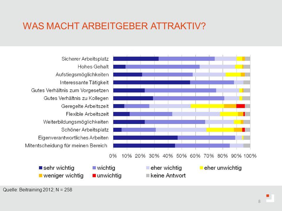 Was macht Arbeitgeber attraktiv