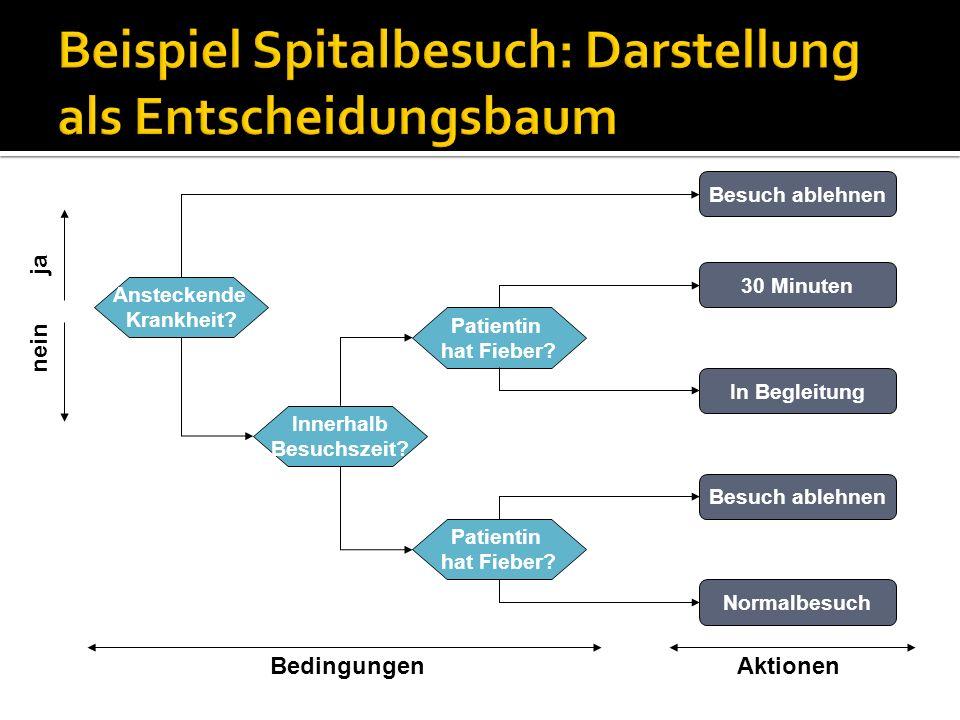 Beispiel Spitalbesuch: Darstellung als Entscheidungsbaum