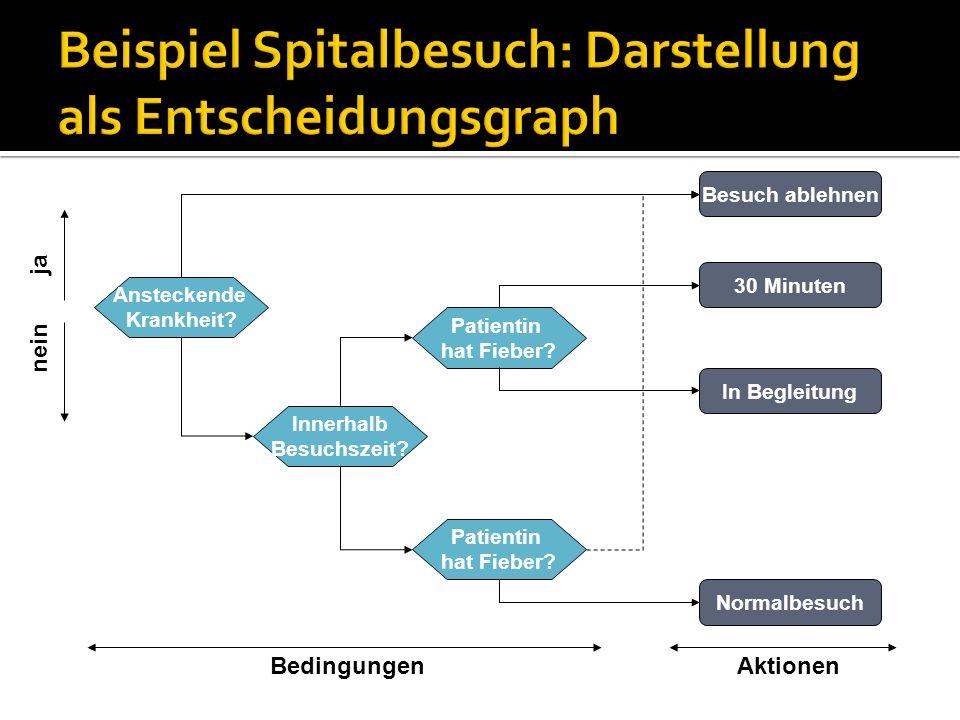 Beispiel Spitalbesuch: Darstellung als Entscheidungsgraph