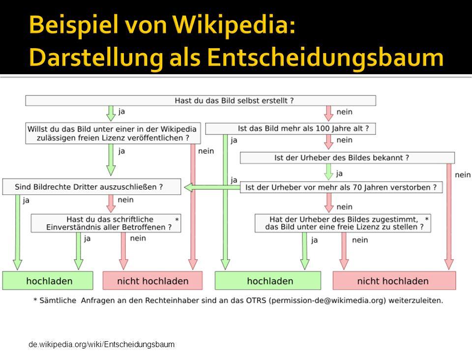 Beispiel von Wikipedia: Darstellung als Entscheidungsbaum