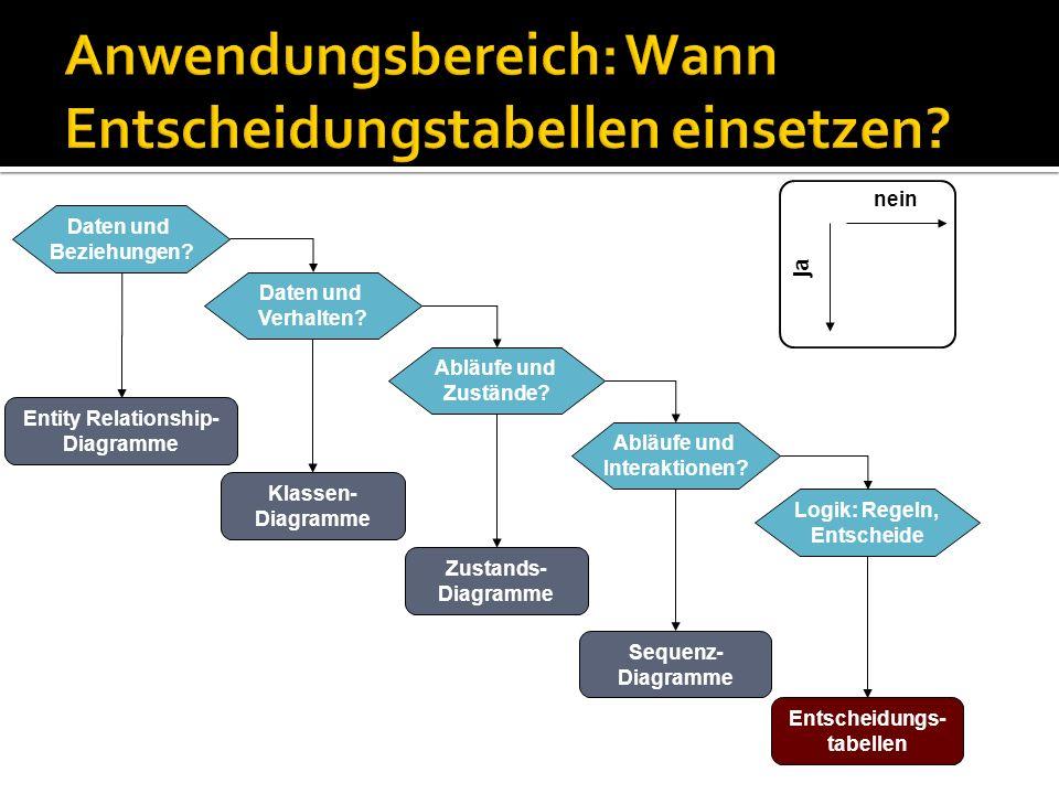 Anwendungsbereich: Wann Entscheidungstabellen einsetzen