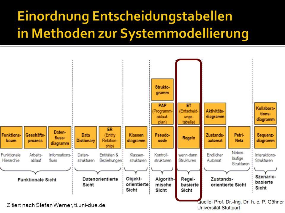Einordnung Entscheidungstabellen in Methoden zur Systemmodellierung