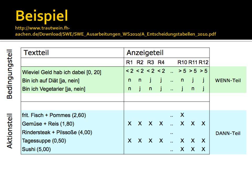 Beispiel http://www. trautwein. fh-aachen