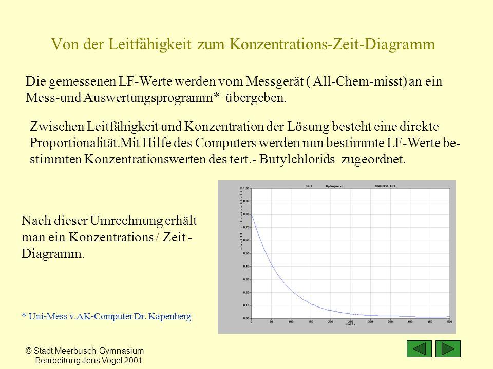 Von der Leitfähigkeit zum Konzentrations-Zeit-Diagramm