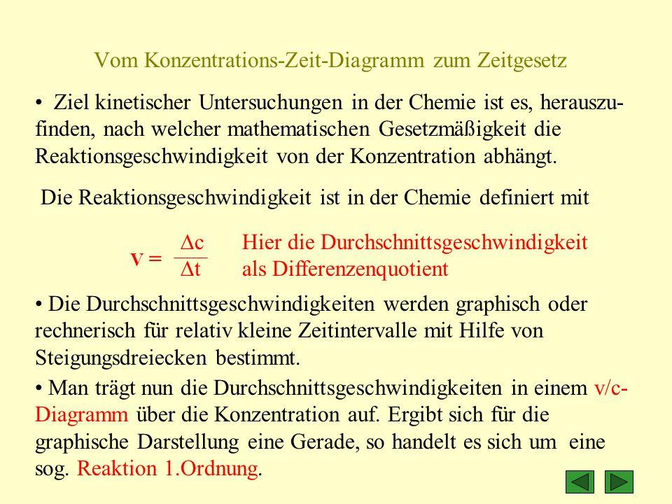 Vom Konzentrations-Zeit-Diagramm zum Zeitgesetz