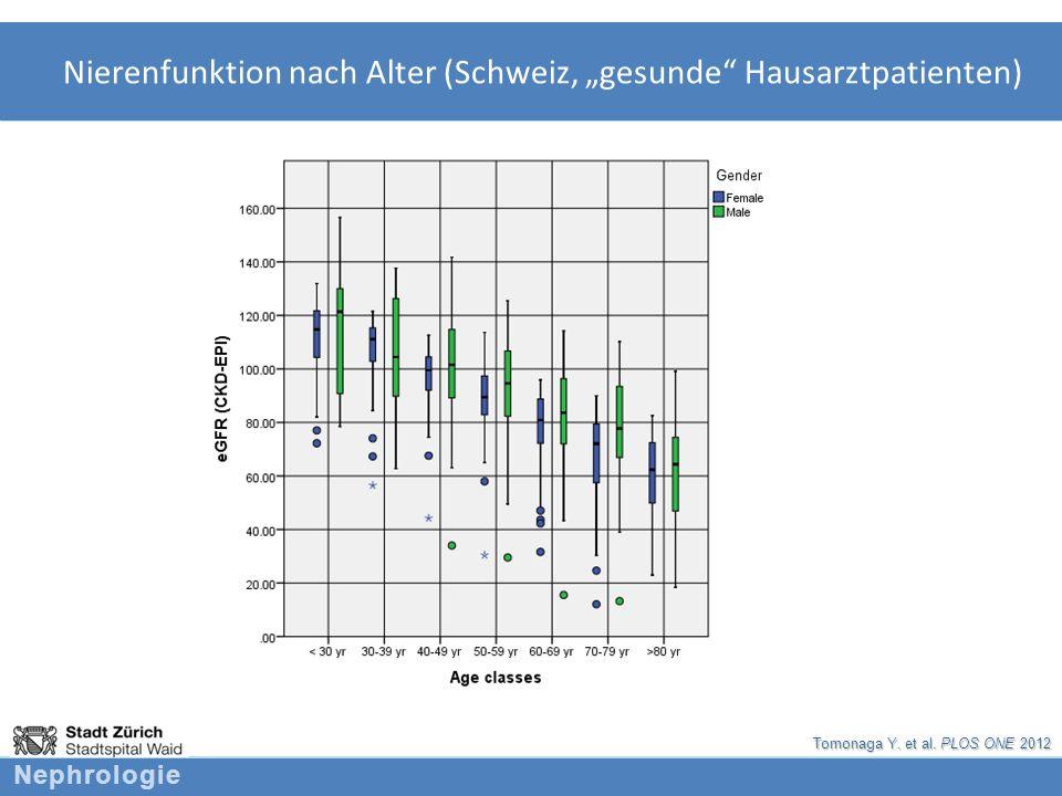 """Nierenfunktion nach Alter (Schweiz, """"gesunde Hausarztpatienten)"""