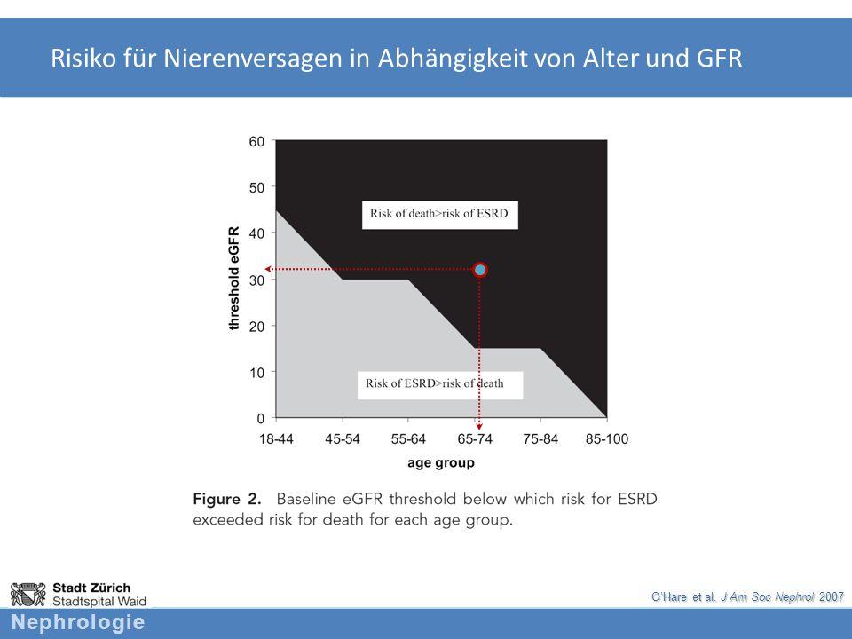 Risiko für Nierenversagen in Abhängigkeit von Alter und GFR
