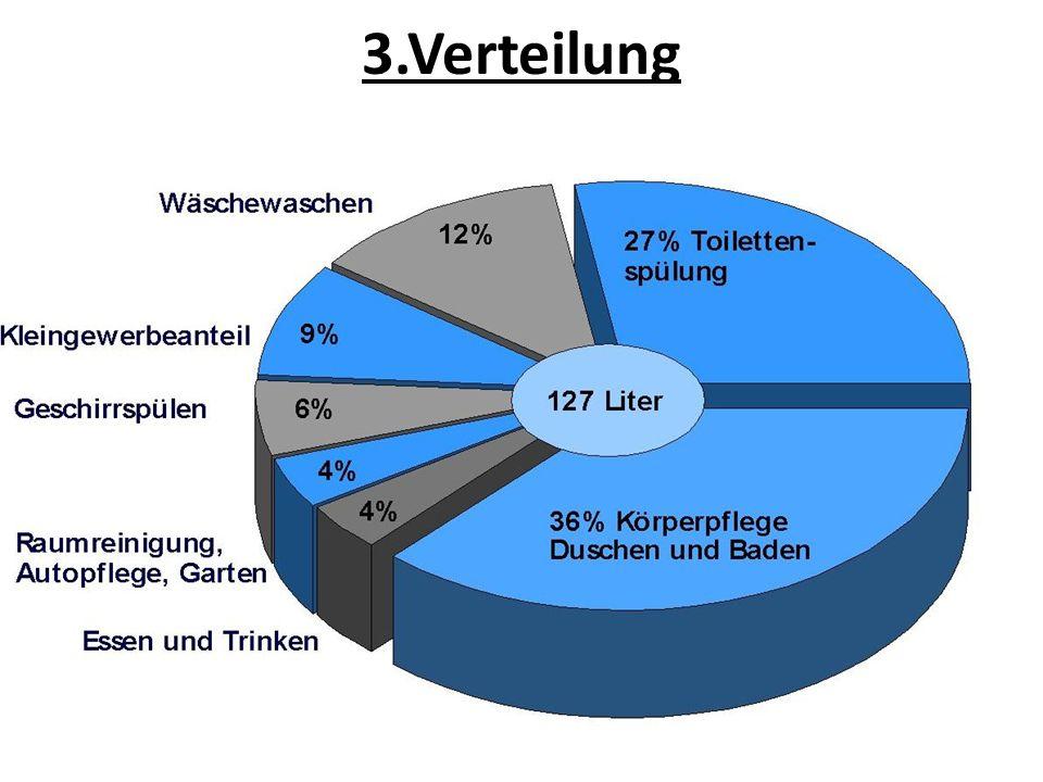 3.Verteilung