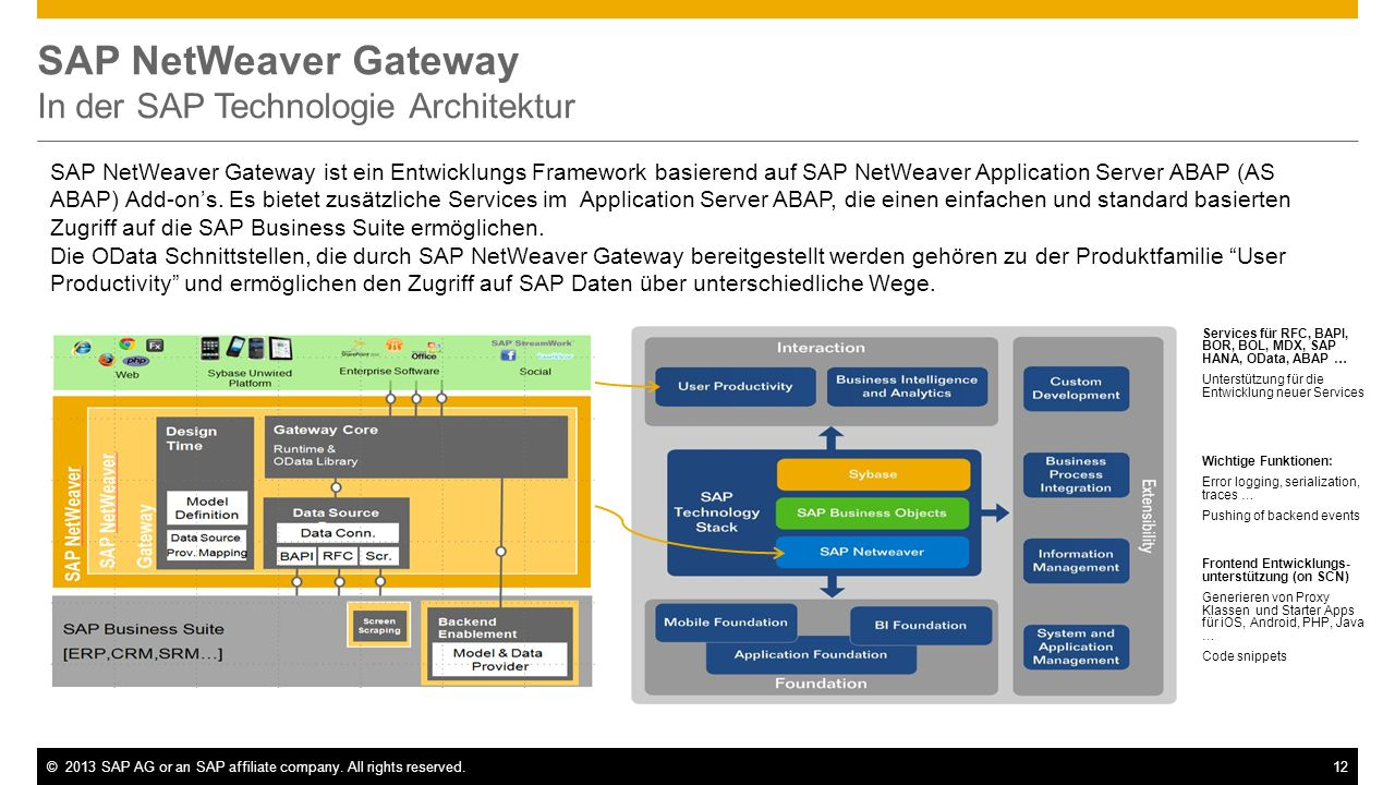 SAP NetWeaver Gateway In der SAP Technologie Architektur