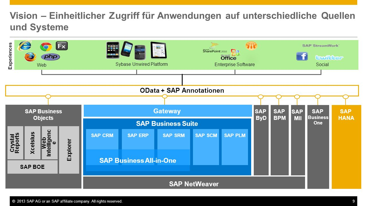 OData + SAP Annotationen SAP Business All-in-One