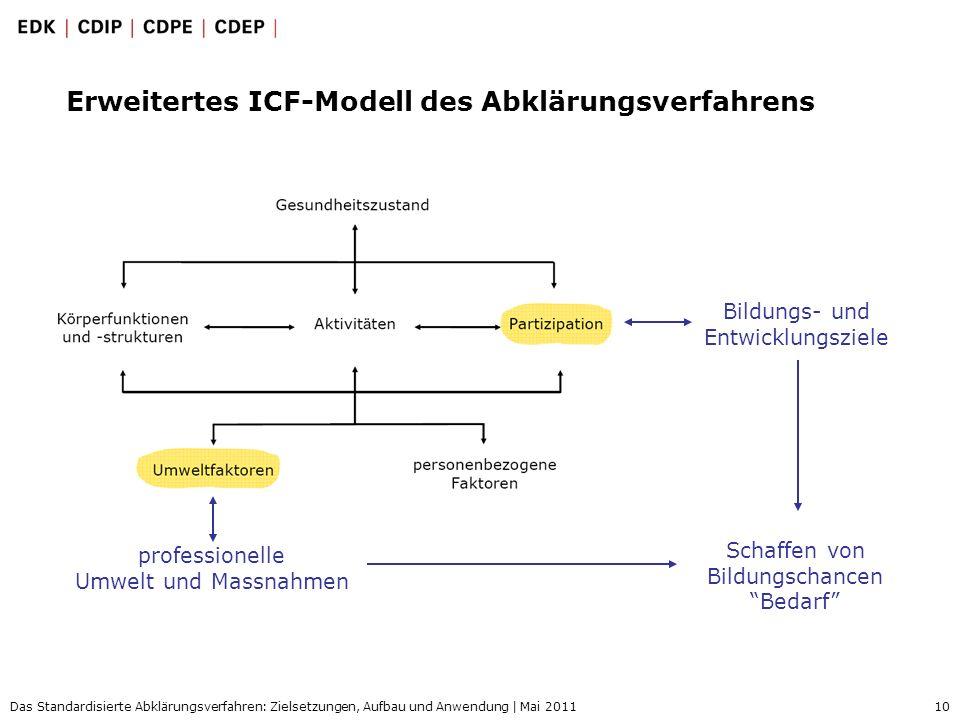 Erweitertes ICF-Modell des Abklärungsverfahrens