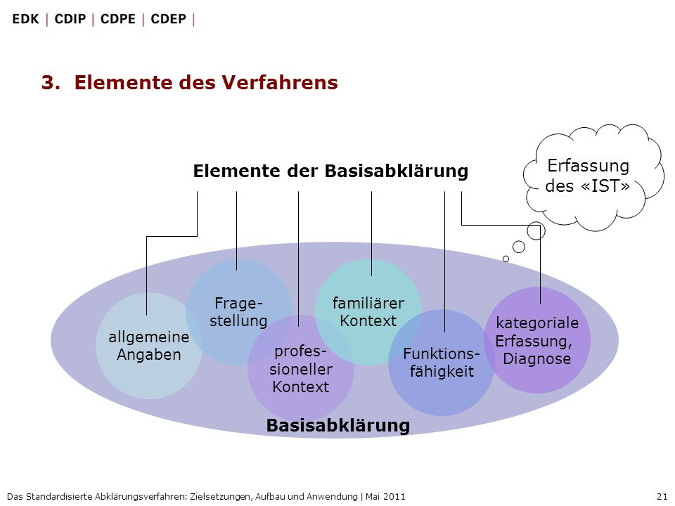 3. Elemente des Verfahrens