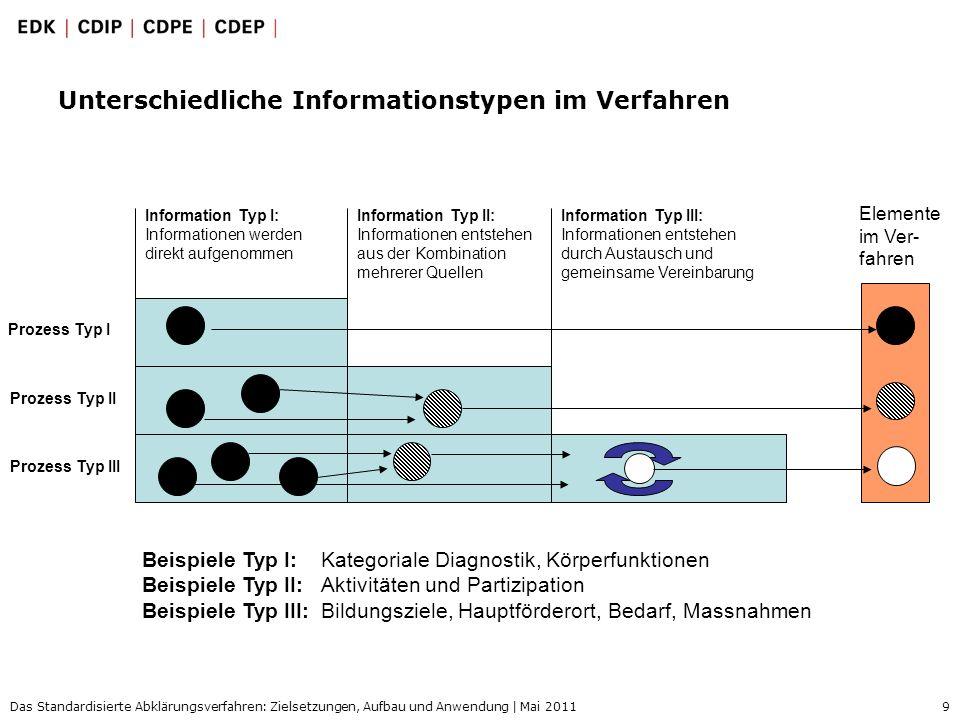 Unterschiedliche Informationstypen im Verfahren