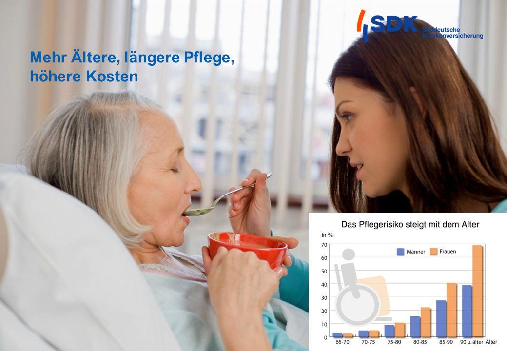 Mehr Ältere, längere Pflege, höhere Kosten