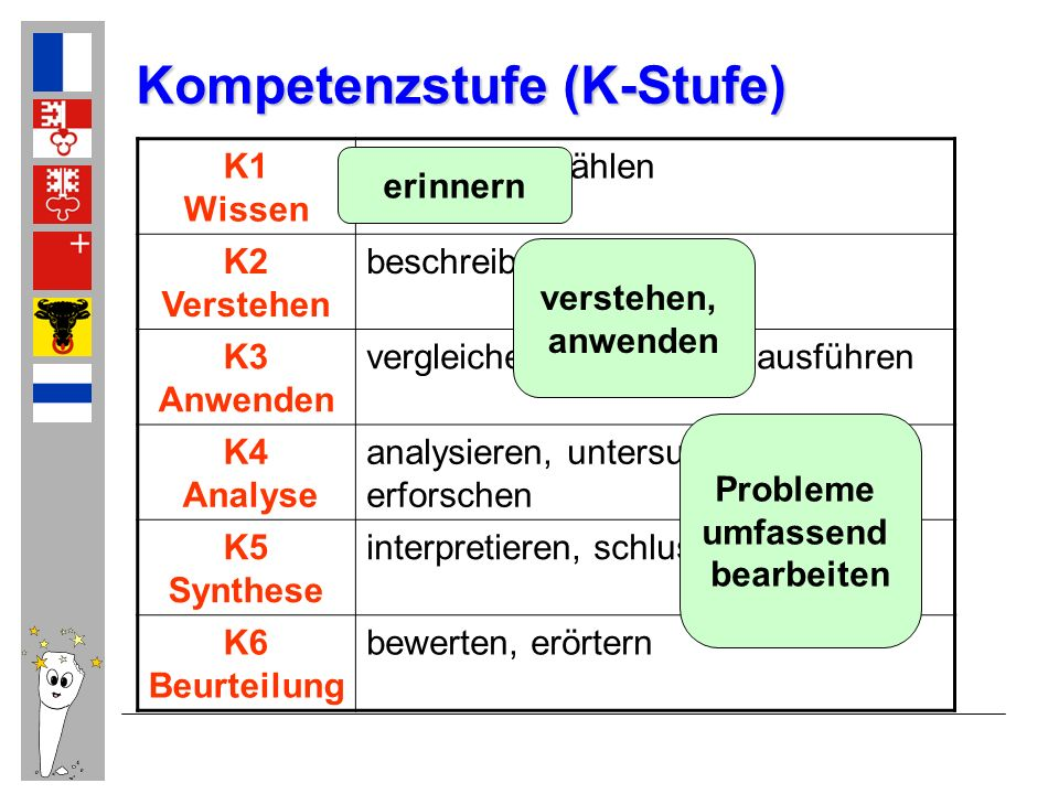 Kompetenzstufe (K-Stufe)