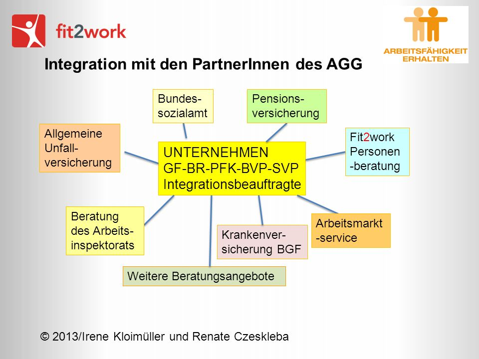 Integration mit den PartnerInnen des AGG