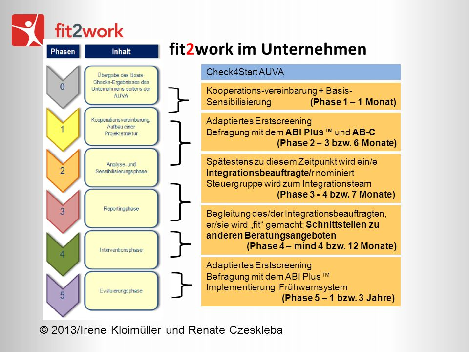 fit2work im Unternehmen