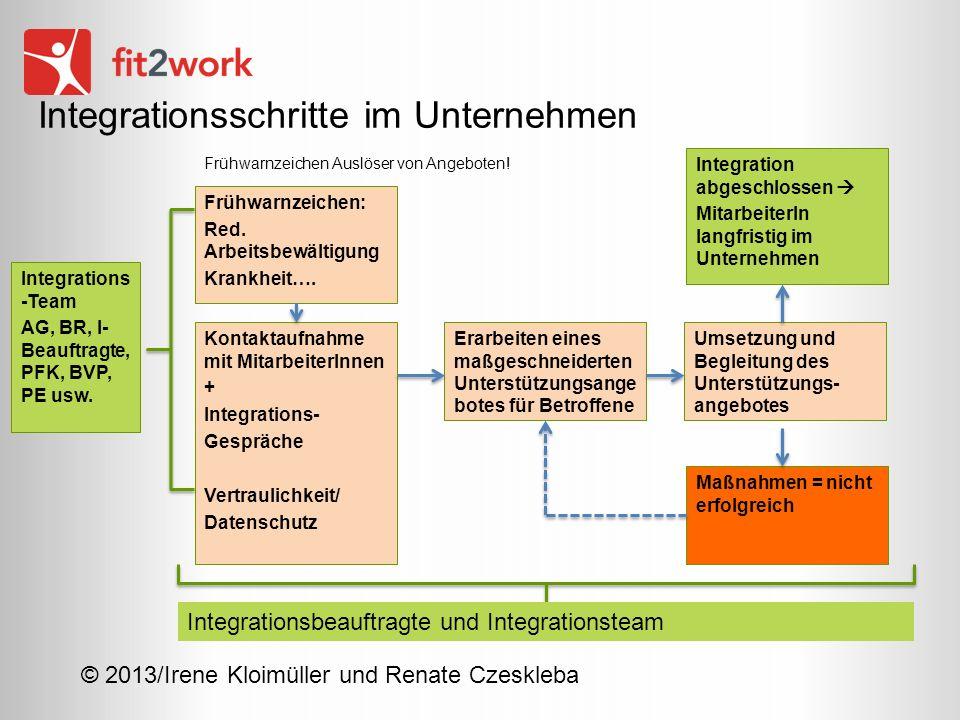 Integrationsschritte im Unternehmen