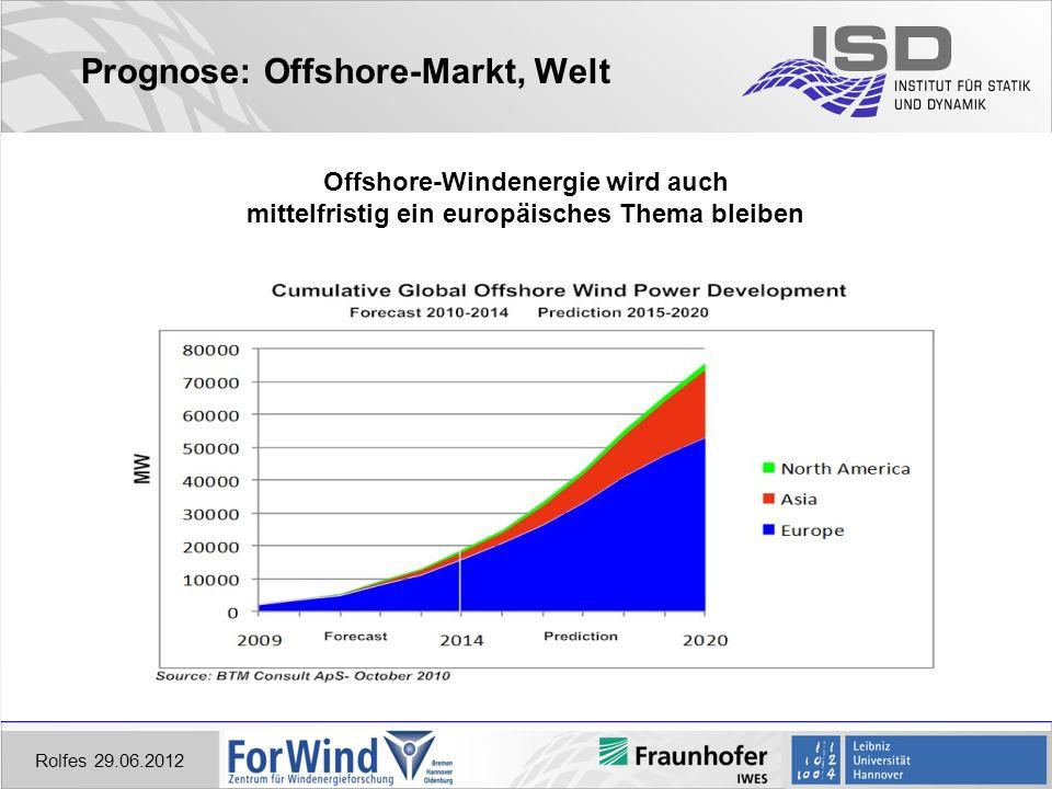 Prognose: Offshore-Markt, Welt