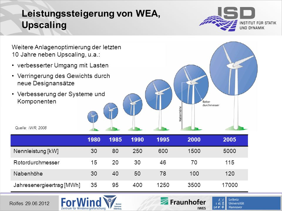 Leistungssteigerung von WEA, Upscaling