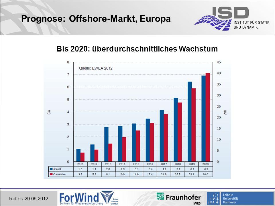 Prognose: Offshore-Markt, Europa
