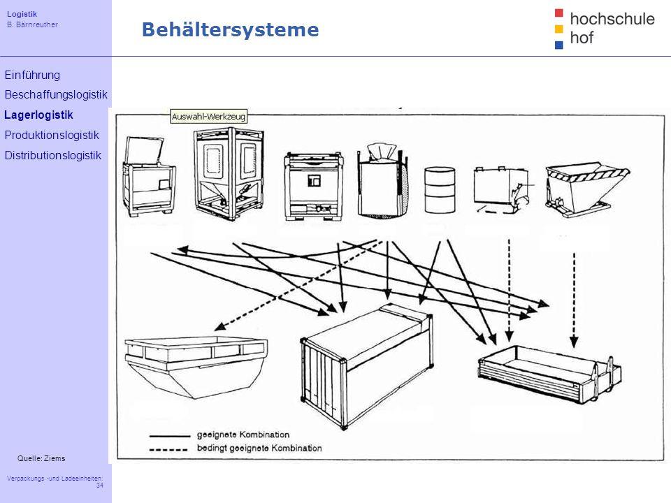 Behältersysteme Quelle: Ziems