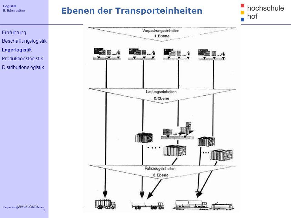 Ebenen der Transporteinheiten