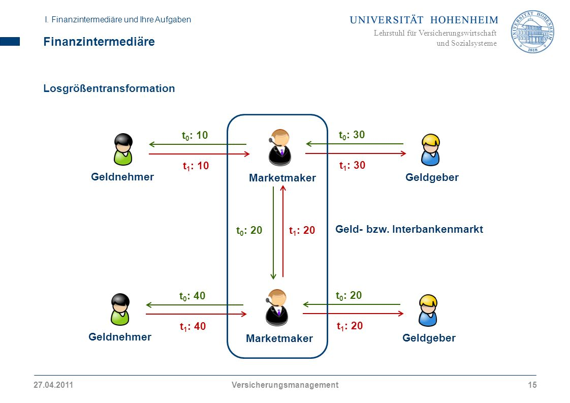 Versicherungsmanagement