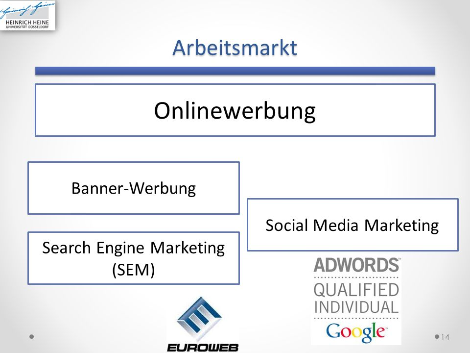 Onlinewerbung Arbeitsmarkt Banner-Werbung Social Media Marketing