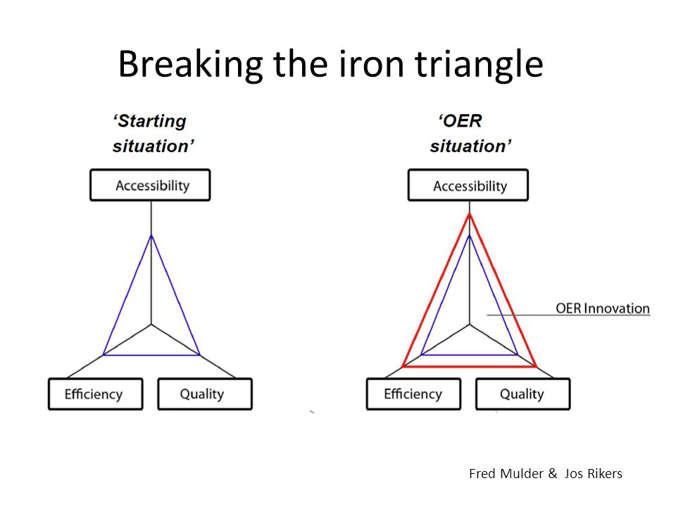 Breaking the iron triangle