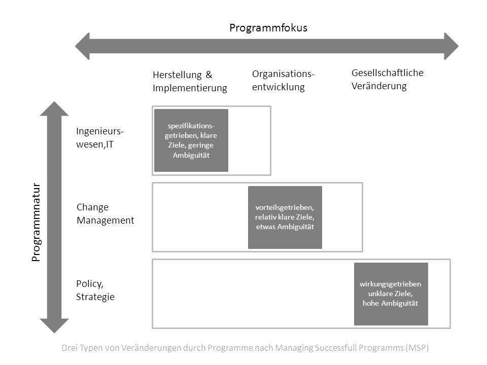 Programmfokus Programmnatur Organisations- Gesellschaftliche
