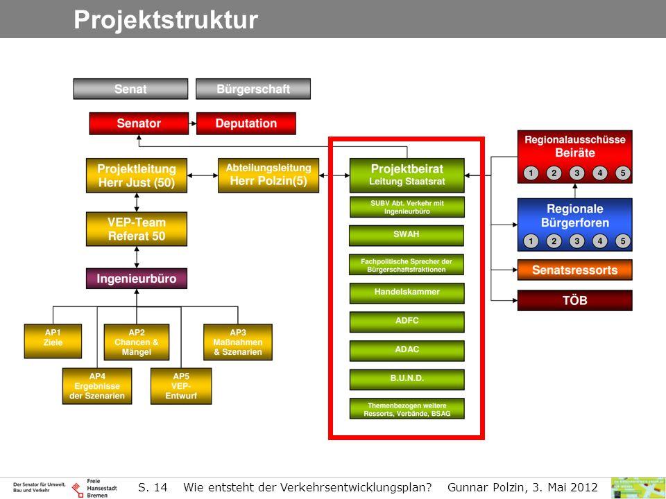 Projektstruktur S. 14 Wie entsteht der Verkehrsentwicklungsplan Gunnar Polzin, 3. Mai 2012