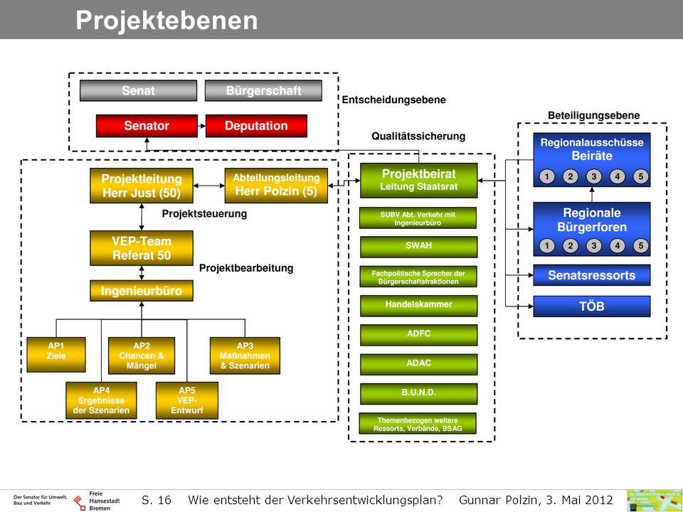 Projektebenen S. 16 Wie entsteht der Verkehrsentwicklungsplan Gunnar Polzin, 3. Mai 2012