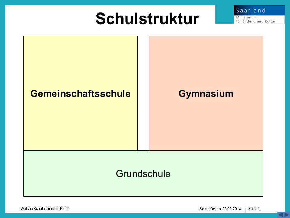 Schulstruktur Gemeinschaftsschule Gymnasium Grundschule