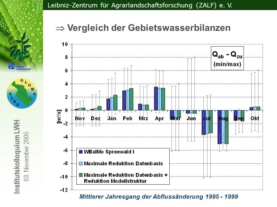 Mittlerer Jahresgang der Abflussänderung 1995 - 1999