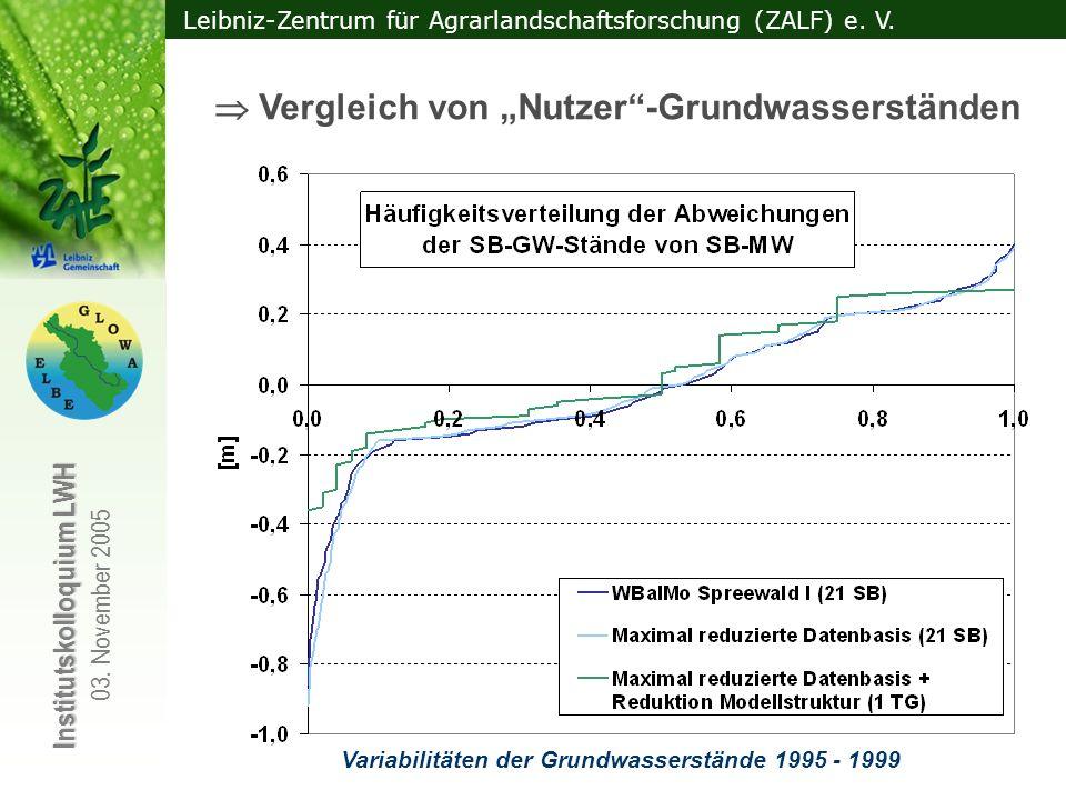 Variabilitäten der Grundwasserstände 1995 - 1999