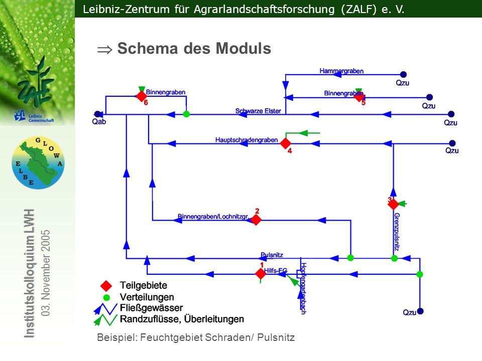  Schema des Moduls Qzu, Qab; Schnittstellen zu WBalMo Elbe