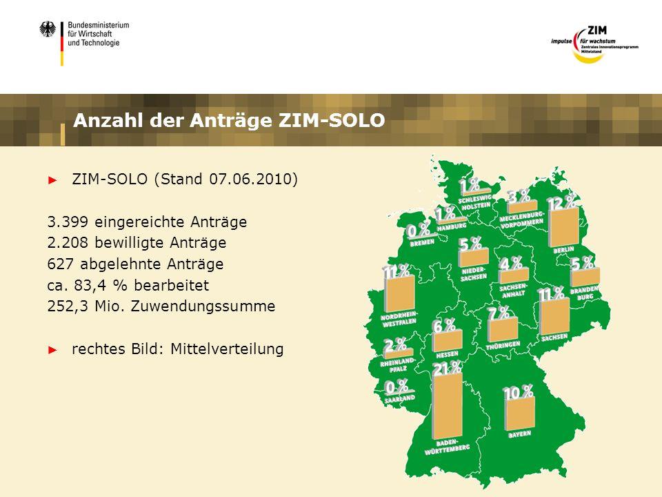 Anzahl der Anträge ZIM-SOLO
