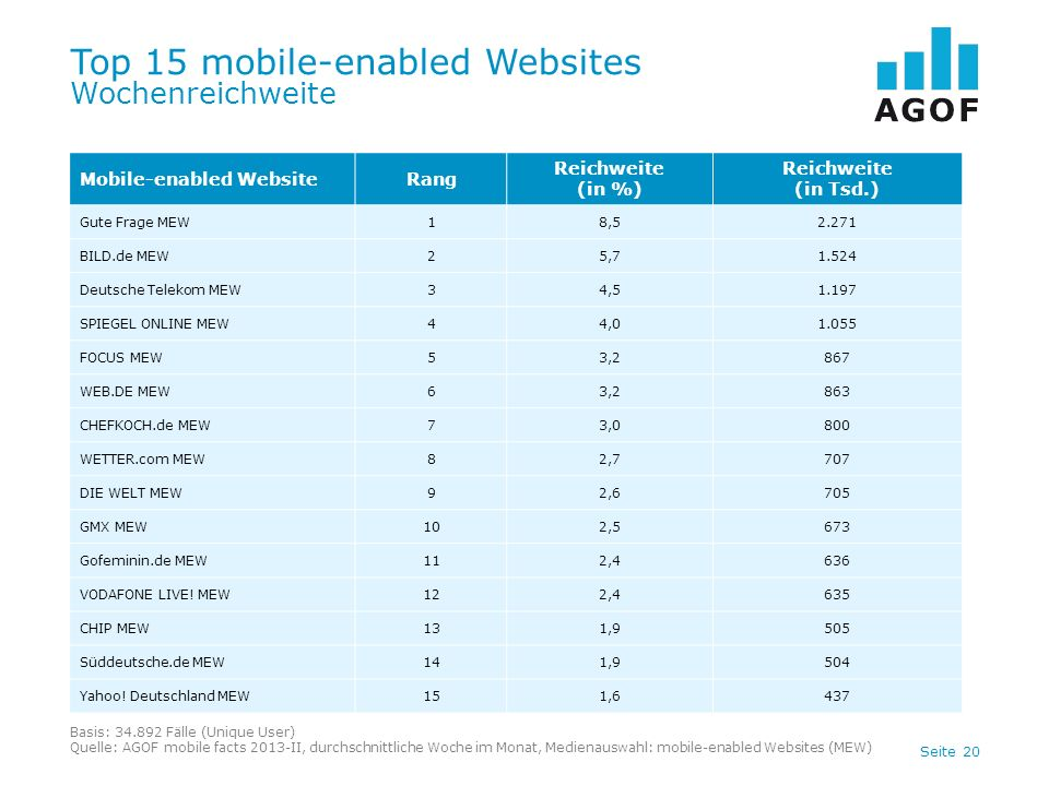 Top 15 mobile-enabled Websites Wochenreichweite