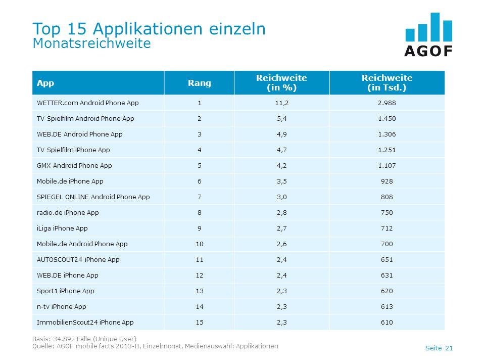 Top 15 Applikationen einzeln Monatsreichweite