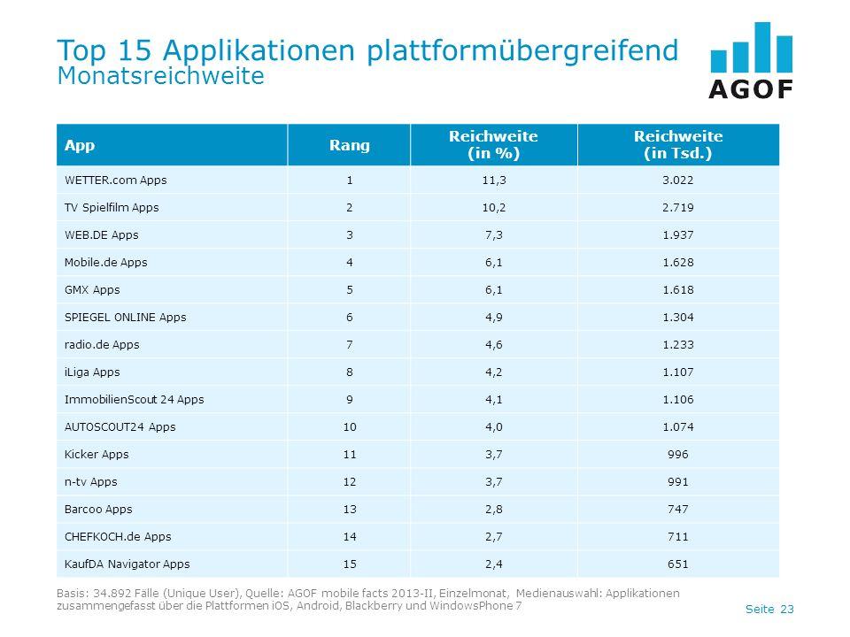 Top 15 Applikationen plattformübergreifend Monatsreichweite